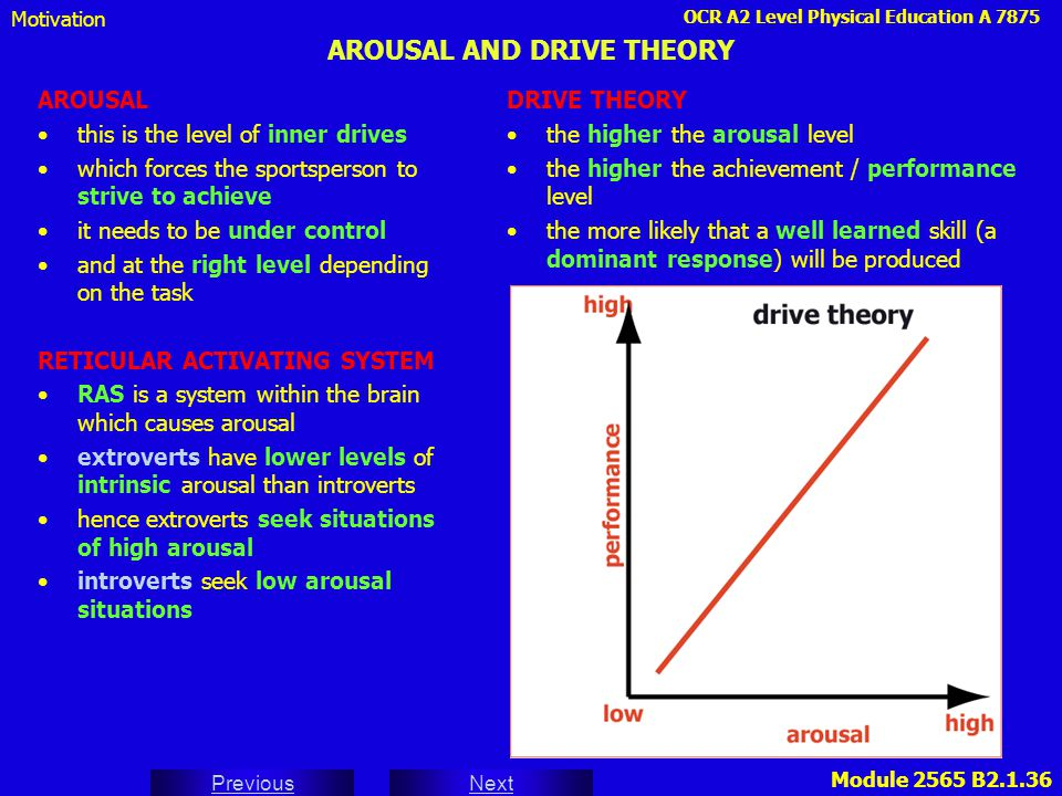 OCR A2 Level Physical Education A 7875 Next Previous Module 2565 B2.1.36 AROUSAL AND DRIVE THEORY AROUSAL this is the level of inner drives which forc