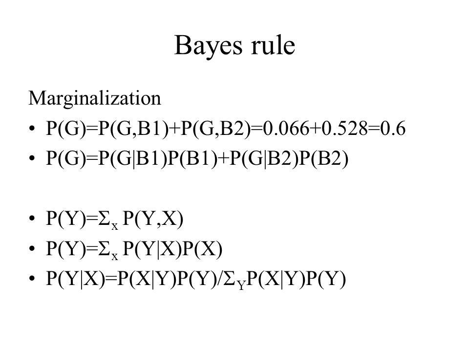 Bayes rule Marginalization P(G)=P(G,B1)+P(G,B2)=0.066+0.528=0.6 P(G)=P(G|B1)P(B1)+P(G|B2)P(B2) P(Y)=  x P(Y,X) P(Y)=  x P(Y|X)P(X) P(Y|X)=P(X|Y)P(Y)/  Y P(X|Y)P(Y)