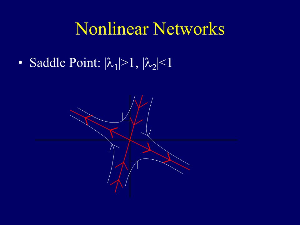 Nonlinear Networks Saddle Point: | 1 |>1, | 2 |<1