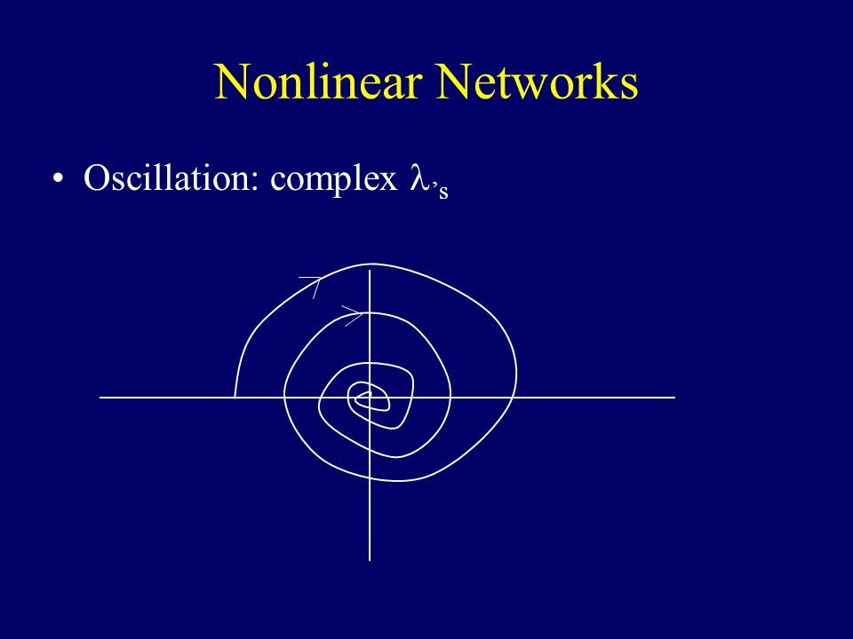 Nonlinear Networks Oscillation: complex 's