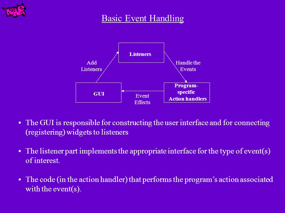 Listeners GUI Program- specific Action handlers Add Listeners Handle the Events Event Effects Basic Event Handling The GUI is responsible for constructing the user interface and for connecting (registering) widgets to listeners The listener part implements the appropriate interface for the type of event(s) of interest.