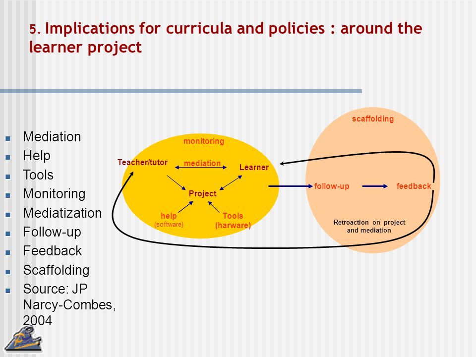 5. Implications for curricula and policies : around the learner project Teacher/tutor Learner Project help (software) Tools (harware) monitoring Media