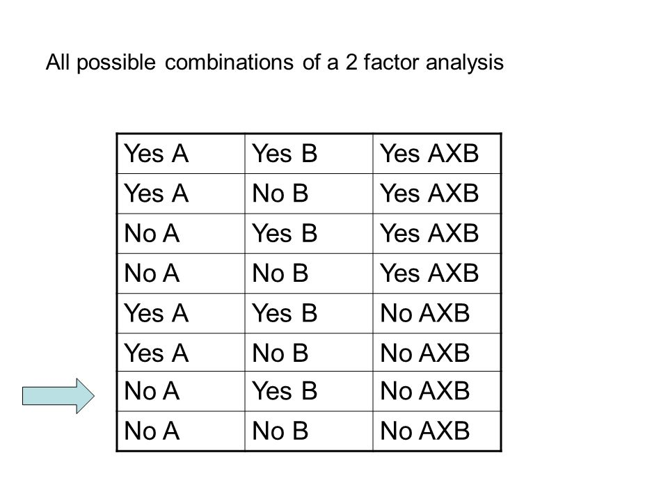Yes AYes BYes AXB Yes ANo BYes AXB No AYes BYes AXB No ANo BYes AXB Yes AYes BNo AXB Yes ANo BNo AXB No AYes BNo AXB No ANo BNo AXB All possible combinations of a 2 factor analysis