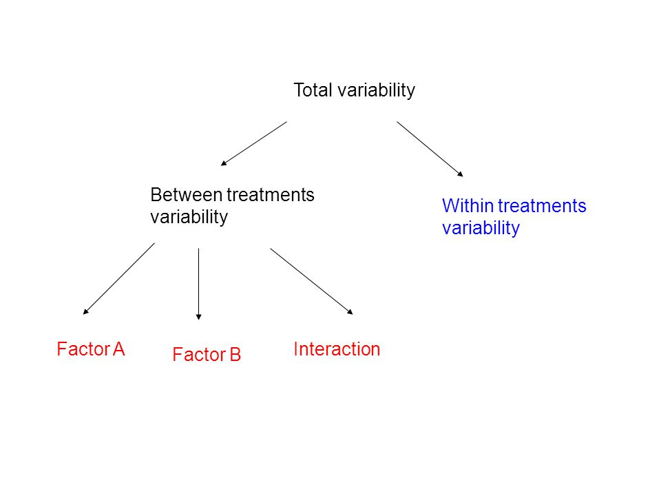 Total variability Between treatments variability Within treatments variability Factor A Factor B Interaction