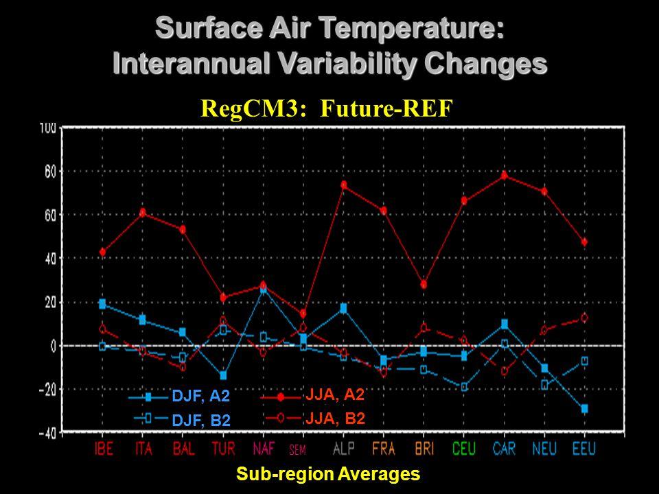 Sub-region Averages DJF, A2 DJF, B2 JJA, A2 JJA, B2 Surface Air Temperature: Interannual Variability Changes SEM RegCM3: Future-REF