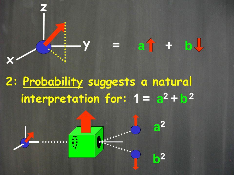 x y z = a+b 2: Probability suggests a natural interpretation for: 1 =1 = 2 + 2 ab b2b2 a2a2