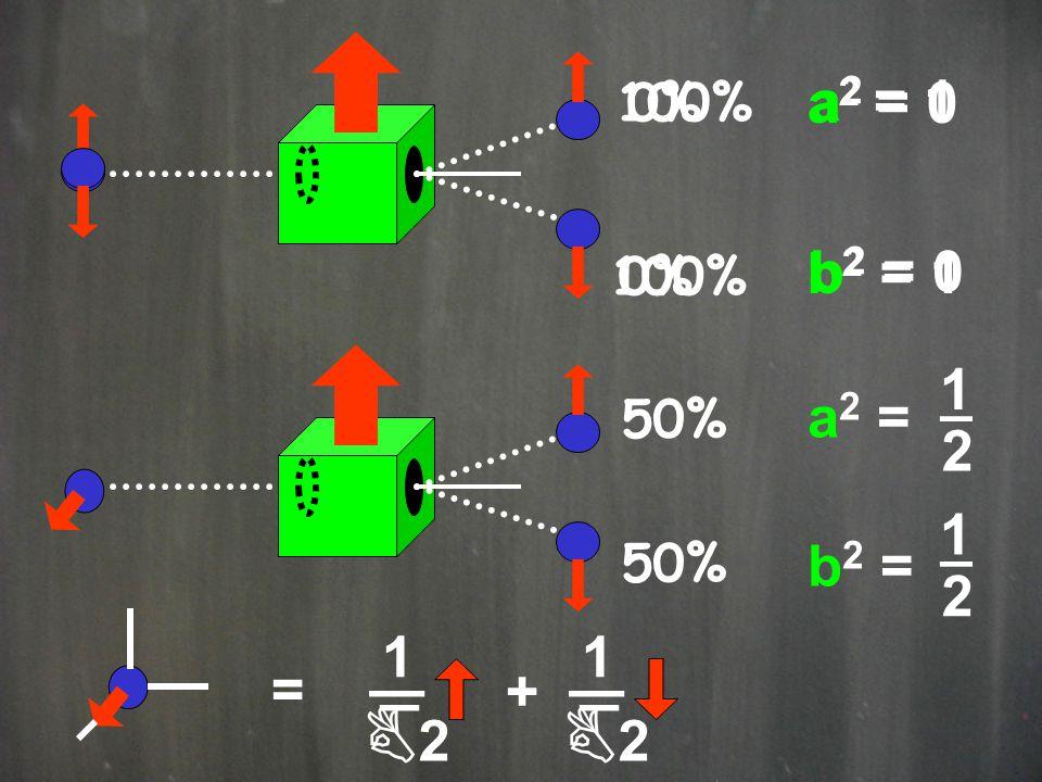 100% 50% 0% 100% a 2 = 1 b 2 = 0 a 2 = 0 b 2 = 1 = + _ 1 B2B2 _ _ 1 B2B2 _ a2 =b2 =a2 =b2 = 1 _ 2 1 _ 2