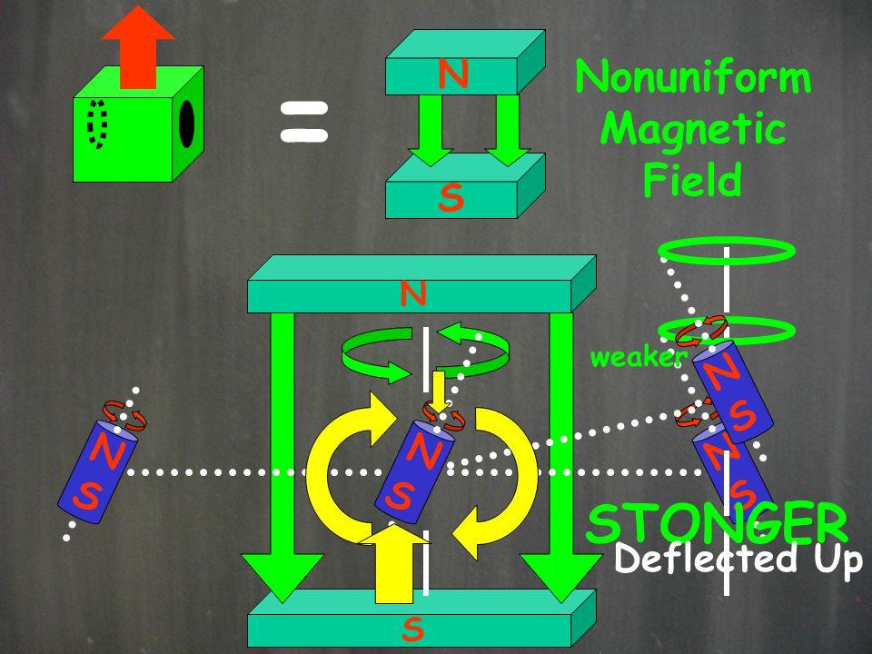 = N S Nonuniform Magnetic Field N S N S N S N S N S STONGER weaker Deflected Up