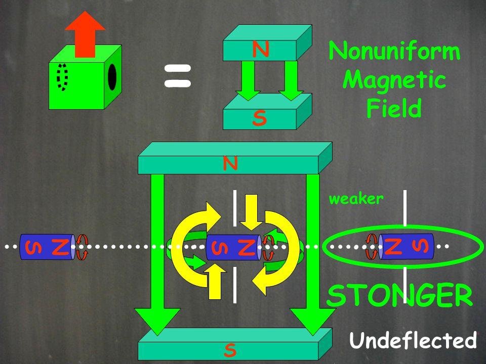 N S N N S N S = N S Nonuniform Magnetic Field STONGER weaker Undeflected S