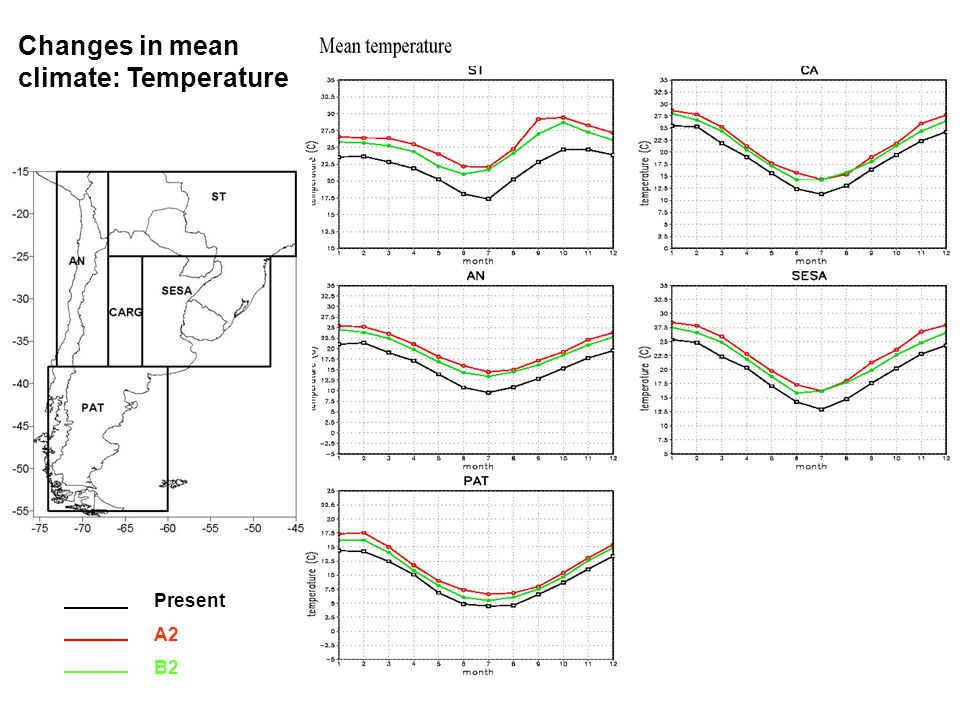 Present A2 B2 Changes in mean climate: Temperature