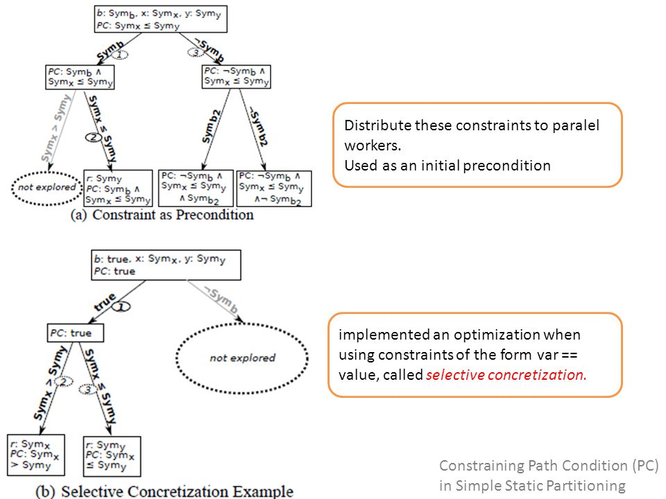 Constraining Path Condition (PC) in Simple Static Partitioning implemented an optimization when using constraints of the form var == value, called selective concretization.
