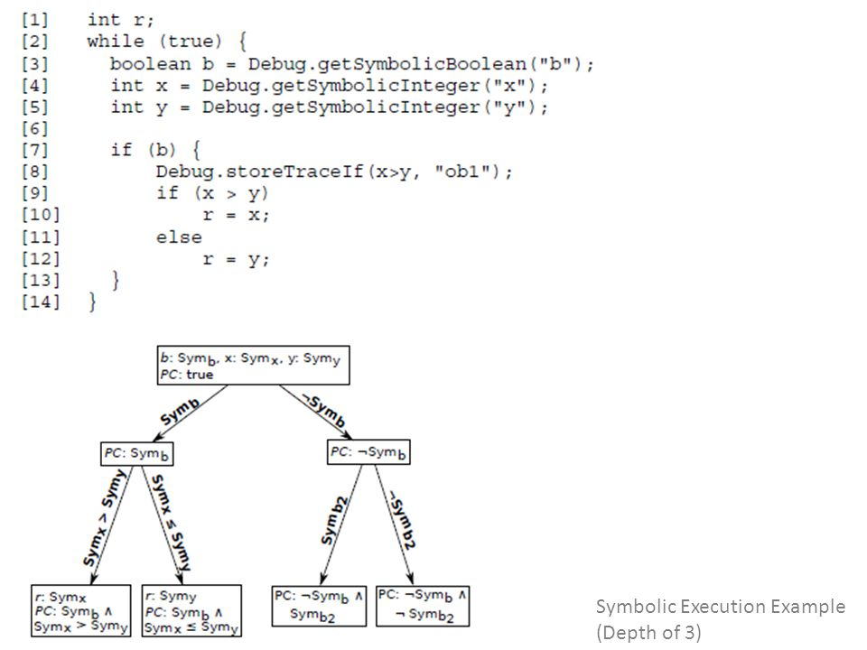 Symbolic Execution Example (Depth of 3)