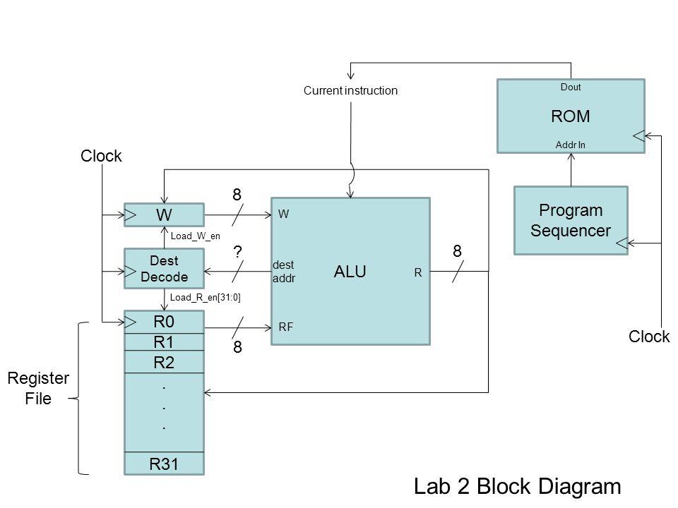ALU W R0 R1 R2. R31 Register File Clock dest addr Dest Decode 8 8 Load_W_en Load_R_en[31:0] R .