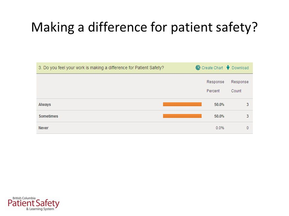 Making a difference for patient safety
