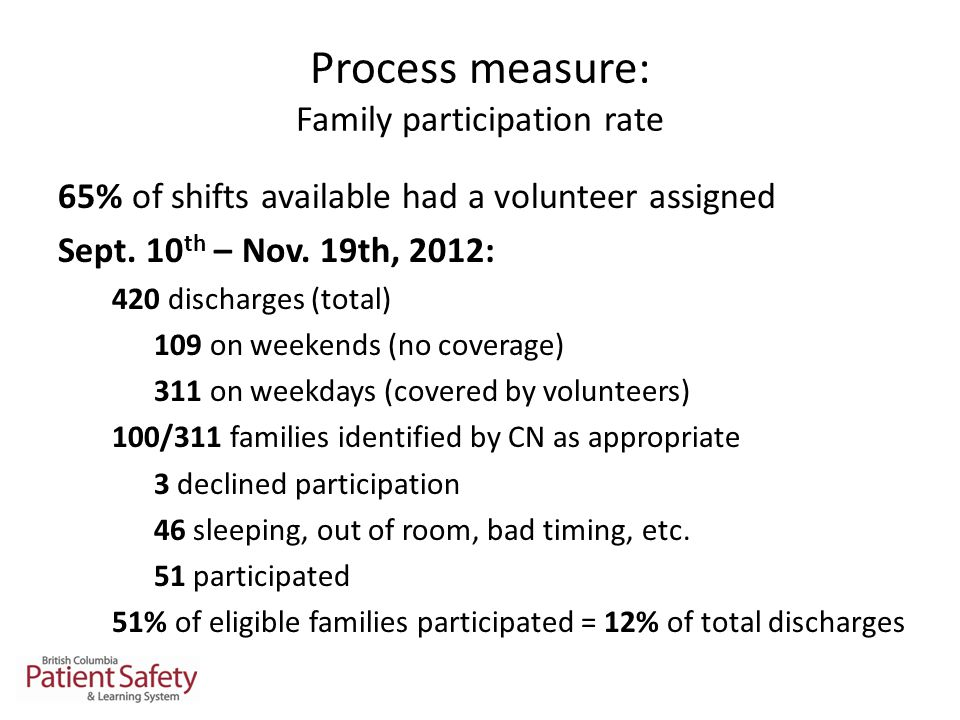 Process measure: Family participation rate 65% of shifts available had a volunteer assigned Sept.