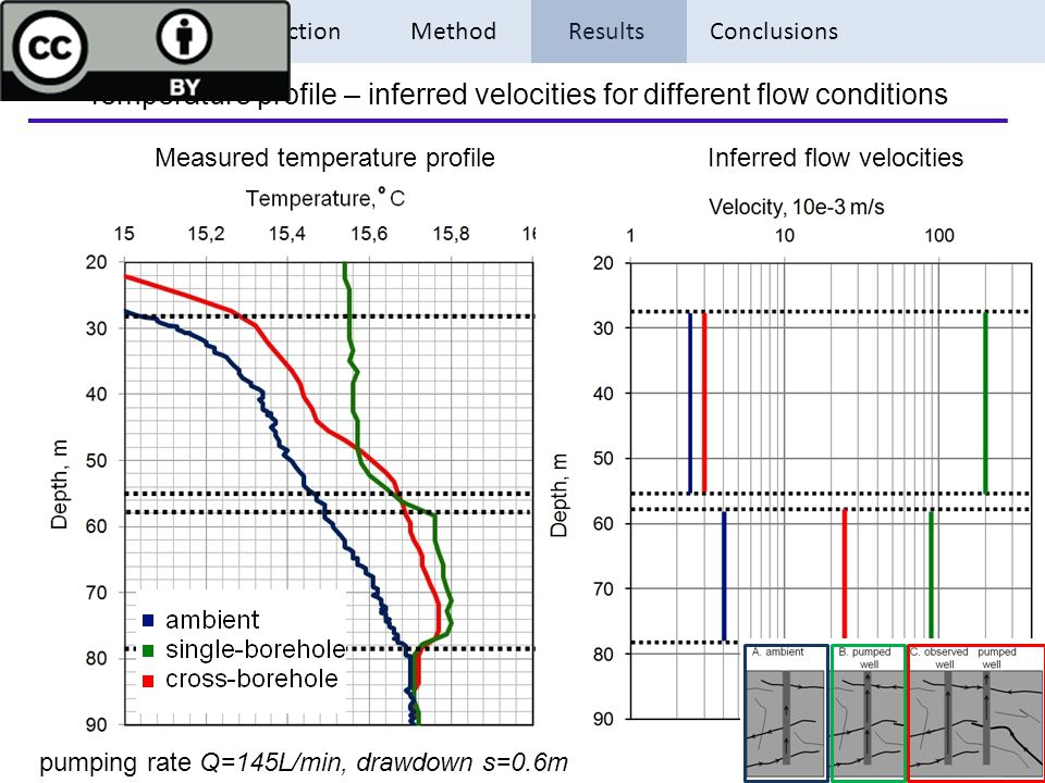 Introduction Method Results Conclusions Temperature profile – inferred velocities for different flow conditions Measured temperature profile Inferred flow velocities pumping rate Q=145L/min, drawdown s=0.6m