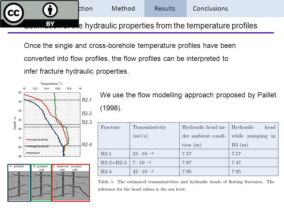 Introduction Method Results Conclusions Estimation of the hydraulic properties from the temperature profiles Once the single and cross-borehole temperature profiles have been converted into flow profiles, the flow profiles can be interpreted to infer fracture hydraulic properties.