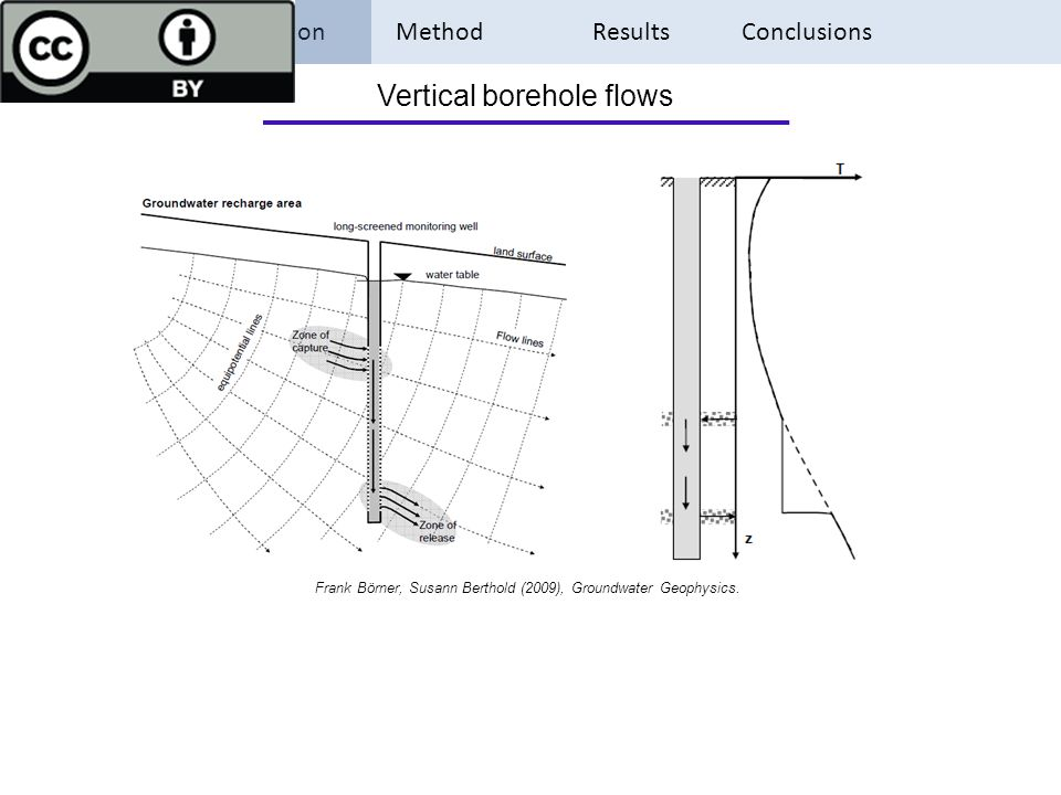 Introduction Method Results Conclusions Vertical borehole flows Frank Börner, Susann Berthold (2009), Groundwater Geophysics.