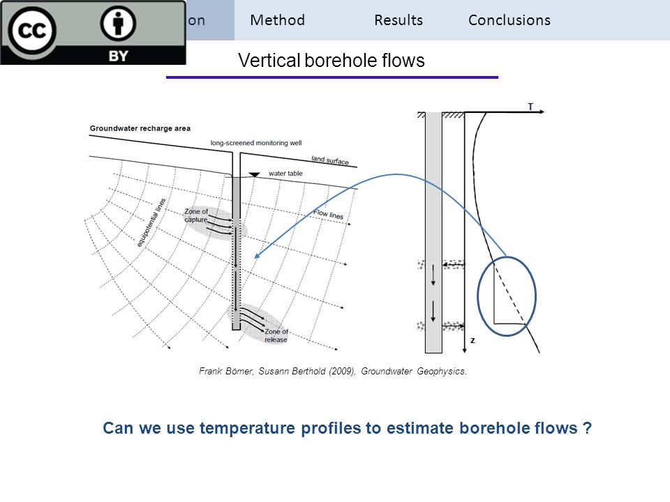 Introduction Method Results Conclusions Vertical borehole flows Frank Börner, Susann Berthold (2009), Groundwater Geophysics. Can we use temperature p