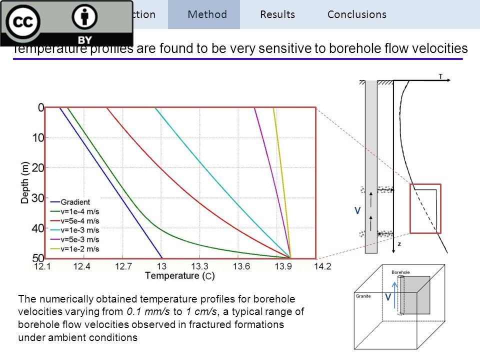 Introduction Method Results Conclusions The numerically obtained temperature profiles for borehole velocities varying from 0.1 mm/s to 1 cm/s, a typic