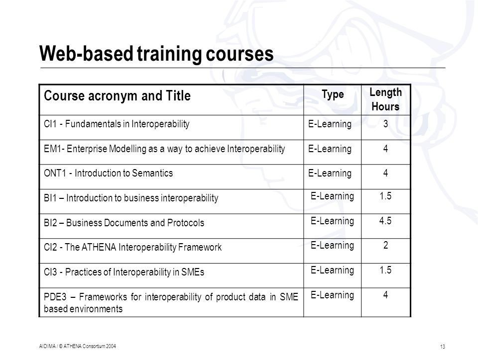13 AIDIMA / © ATHENA Consortium 2004 Web-based training courses Course acronym and Title Type Length Hours CI1 - Fundamentals in InteroperabilityE-Learning3 EM1- Enterprise Modelling as a way to achieve InteroperabilityE-Learning4 ONT1 - Introduction to SemanticsE-Learning4 BI1 – Introduction to business interoperability E-Learning1.5 BI2 – Business Documents and Protocols E-Learning4.5 CI2 - The ATHENA Interoperability Framework E-Learning2 CI3 - Practices of Interoperability in SMEs E-Learning1.5 PDE3 – Frameworks for interoperability of product data in SME based environments E-Learning4
