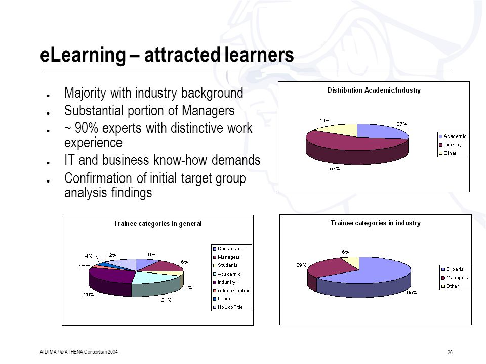 26 AIDIMA / © ATHENA Consortium 2004 eLearning – attracted learners ● Majority with industry background ● Substantial portion of Managers ● ~ 90% experts with distinctive work experience ● IT and business know-how demands ● Confirmation of initial target group analysis findings