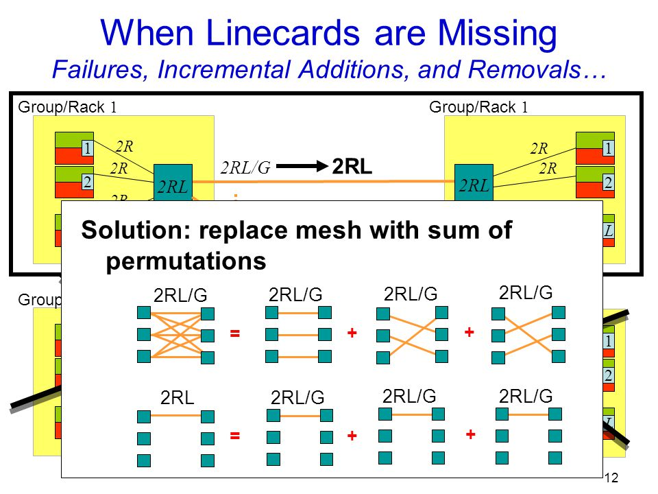 12 When Linecards are Missing Failures, Incremental Additions, and Removals… 12L 2R 12L Group/Rack 1 Group/Rack G 12L 2R Group/Rack 1 12L 2R Group/Rack G 2RL 2RL/G 2RL Solution: replace mesh with sum of permutations = + + 2RL/G = 2RL 2RL/G + +