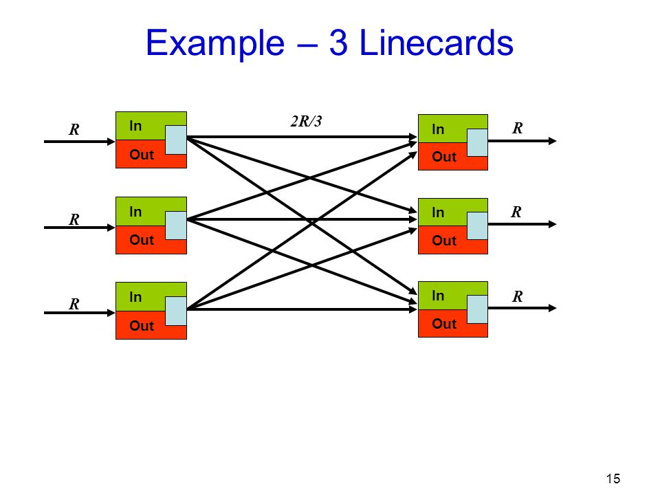 15 Example – 3 Linecards In Out In Out In Out R In Out In Out In Out R 2R/3 R R R R