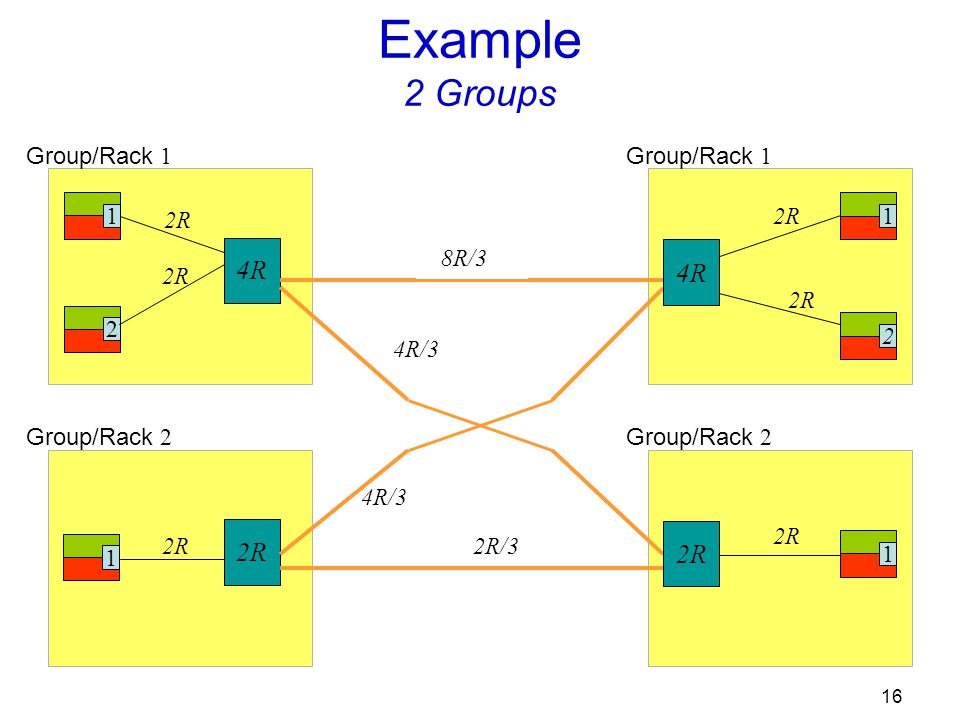 16 Group/Rack 1 1 2 2R 4R Group/Rack 2 1 2R Example 2 Groups 12 2R Group/Rack 1 1 2R Group/Rack 2 4R 2R 8R/3 4R/3 2R/3
