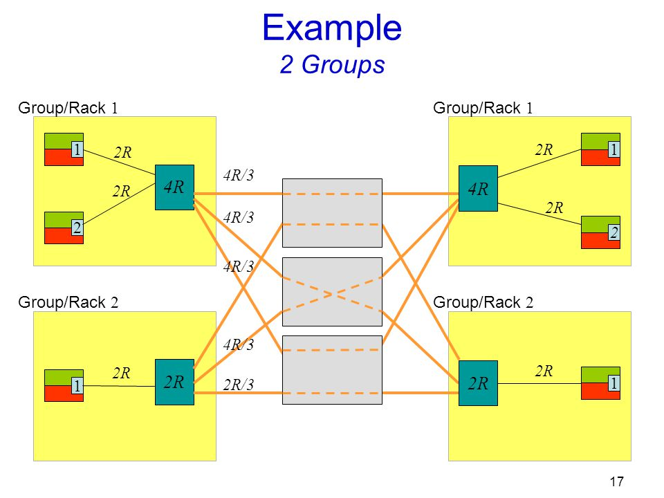 17 Group/Rack 1 1 2 2R 4R Group/Rack 2 1 2R Example 2 Groups 12 2R Group/Rack 1 1 2R Group/Rack 2 4R 2R 4R/3 2R/3 4R/3
