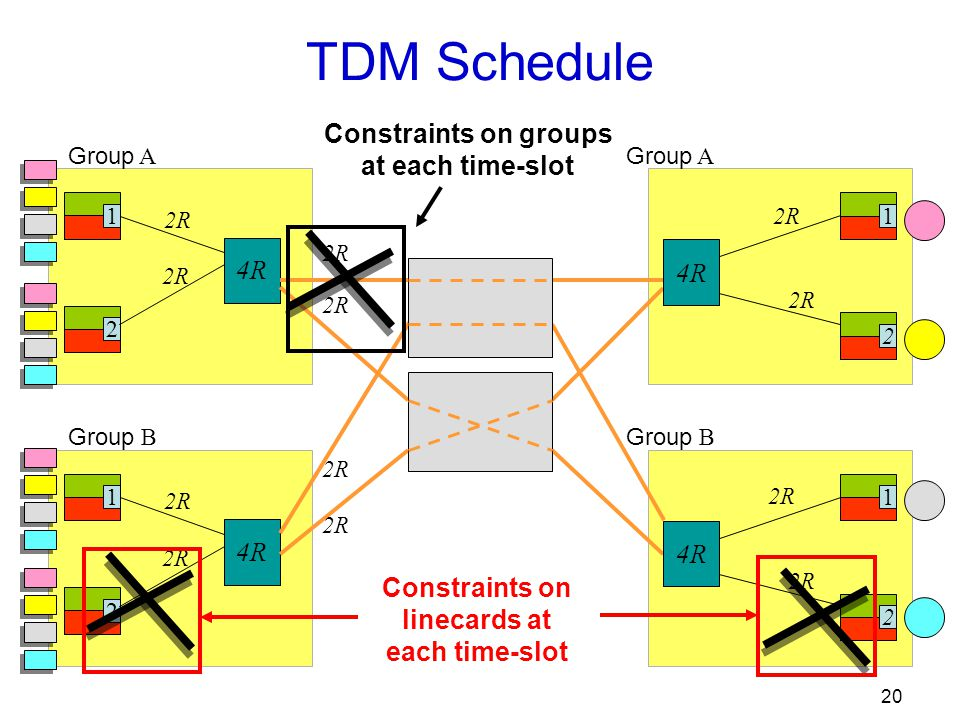 20 Group A 1 2 2R 4R Group B 12 2R 4R TDM Schedule 12 2R Group A 12 2R Group B 4R 2R Constraints on linecards at each time-slot Constraints on groups at each time-slot