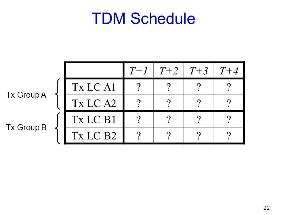 22 TDM Schedule T+1T+2T+3T+4 Tx LC A1 . Tx LC A2 .