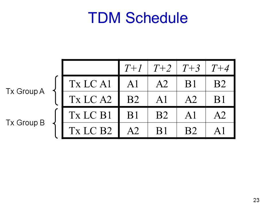 23 TDM Schedule T+1T+2T+3T+4 Tx LC A1A1A2B1B2 Tx LC A2B2A1A2B1 Tx LC B1B1B2A1A2 Tx LC B2A2B1B2A1 Tx Group A Tx Group B