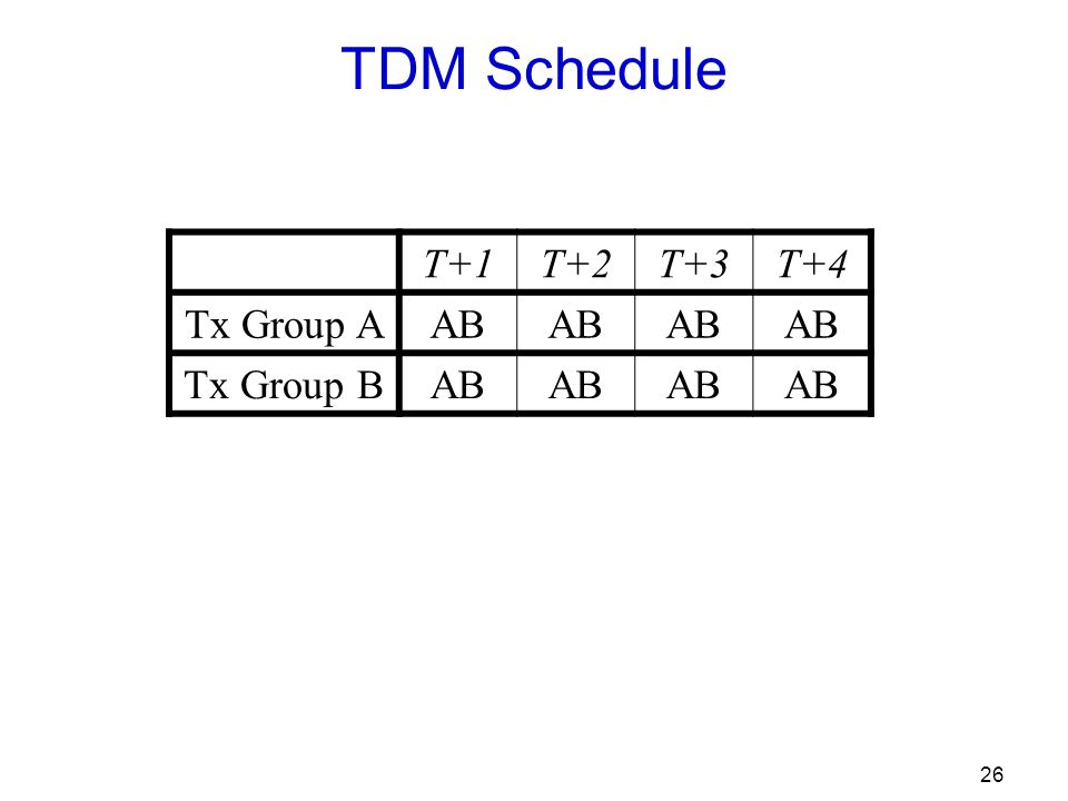 26 TDM Schedule T+1T+2T+3T+4 Tx Group AAB Tx Group BAB