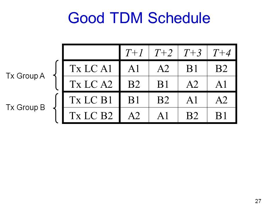 27 Good TDM Schedule T+1T+2T+3T+4 Tx LC A1A1A2B1B2 Tx LC A2B2B1A2A1 Tx LC B1B1B2A1A2 Tx LC B2A2A1B2B1 Tx Group A Tx Group B