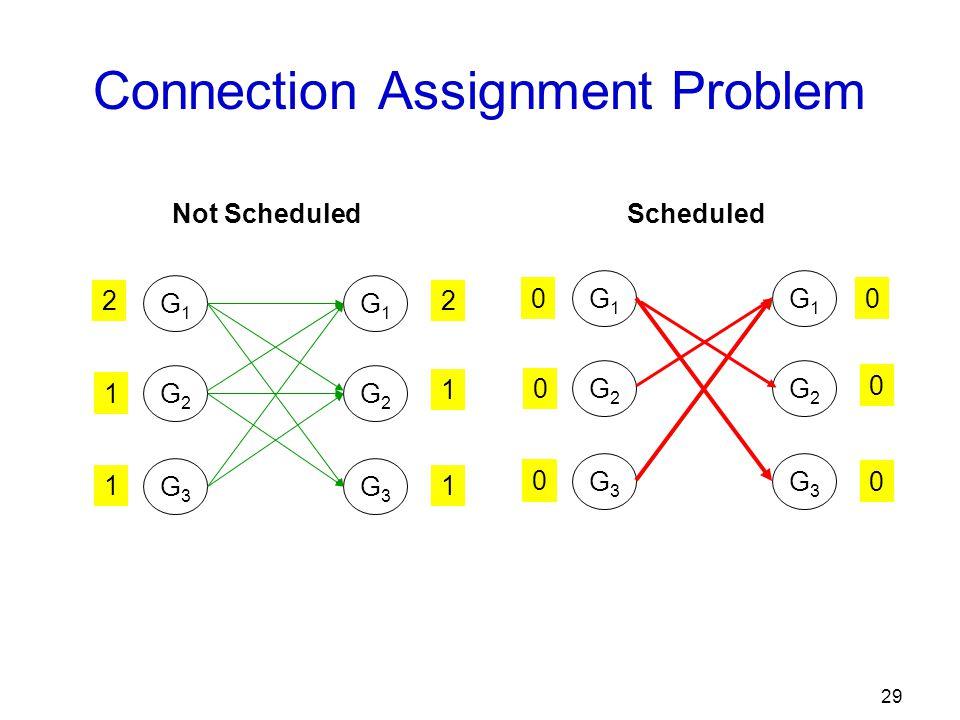 29 Connection Assignment Problem G1G1 G2G2 G3G3 G1G1 G2G2 G3G3 2 1 2 1 1 1 G1G1 G2G2 G3G3 G1G1 G2G2 G3G3 1 1 1 0 0 0 0 0 0 Not ScheduledScheduled