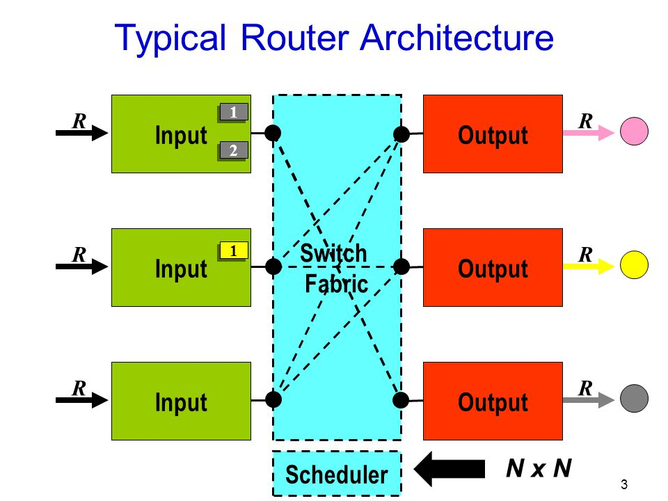 3 R R R R R R Typical Router Architecture Input Switch Fabric Scheduler Output 1 1 2 2 1 1 N x N
