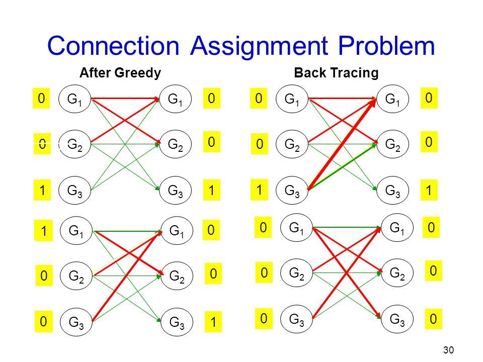 30 G1G1 G1G1 G2G2 G3G3 G2G2 G3G3 1 1 1 1 0 0 0 0 0 Connection Assignment Problem G1G1 G2G2 G3G3 G1G1 G2G2 G3G3 1 1 1 1 0 0 0 0 G1G1 G2G2 G3G3 G1G1 G2G