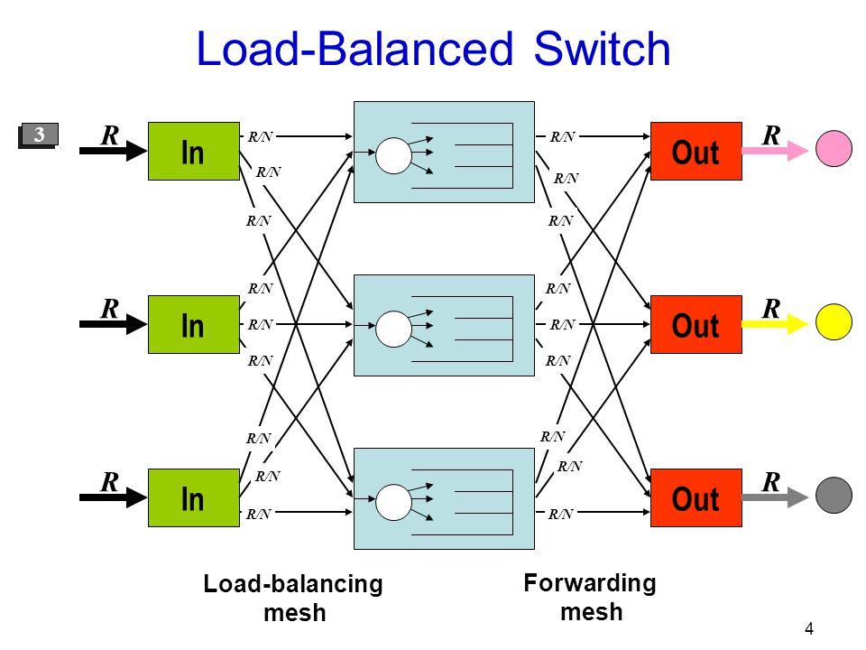 4 Out R R R R/N In R R R R/N 1 1 2 2 3 3 Load-Balanced Switch Load-balancing mesh Forwarding mesh