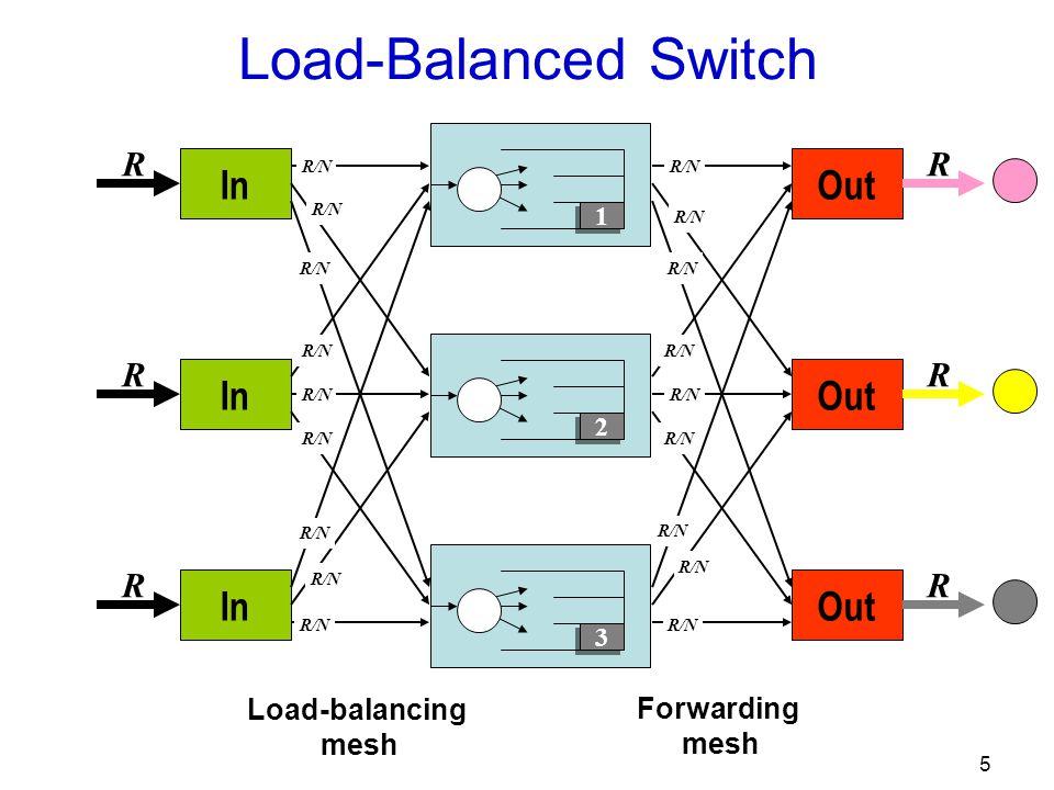 5 Out R R R R/N In R R R R/N 3 3 2 2 1 1 Load-Balanced Switch Load-balancing mesh Forwarding mesh