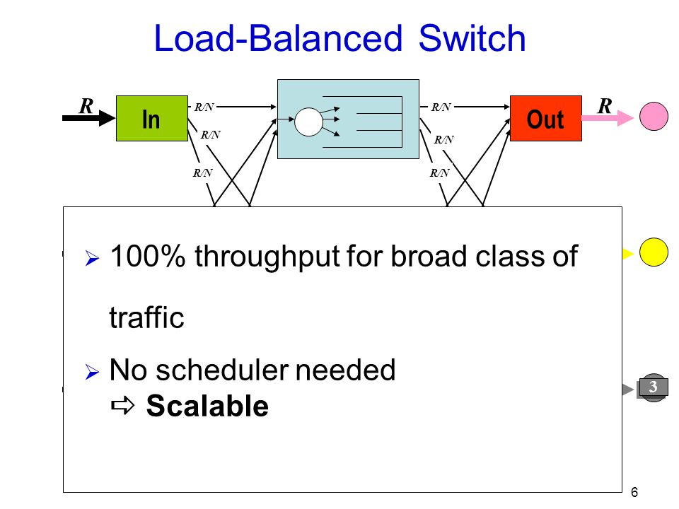 6 Out R R R R/N In R R R R/N Load-Balanced Switch Load-balancing mesh Forwarding mesh 3 3  100% throughput for broad class of traffic  No scheduler needed  Scalable