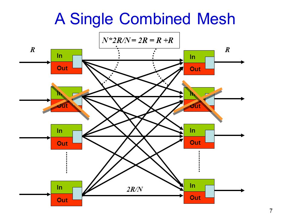 8 A Single Combined Mesh In Out In Out In Out In Out R In Out In Out In Out In Out R 2R/N (N-1)*2R/N < R +R