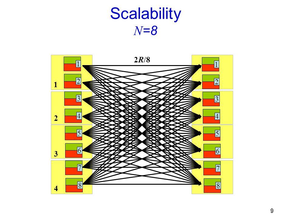 9 1 2 3 4 Scalability N =8 1 2 3 4 5 6 7 8 1 2 3 4 5 6 7 8 2R/8