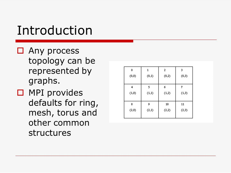 Introduction  Any process topology can be represented by graphs.  MPI provides defaults for ring, mesh, torus and other common structures
