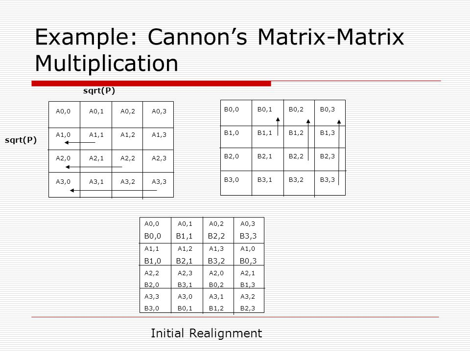 Example: Cannon's Matrix-Matrix Multiplication A0,0 A0,1 A0,2 A0,3 B0,0 B1,1 B2,2 B3,3 A1,1 A1,2 A1,3 A1,0 B1,0 B2,1 B3,2 B0,3 A2,2 A2,3 A2,0 A2,1 B2,