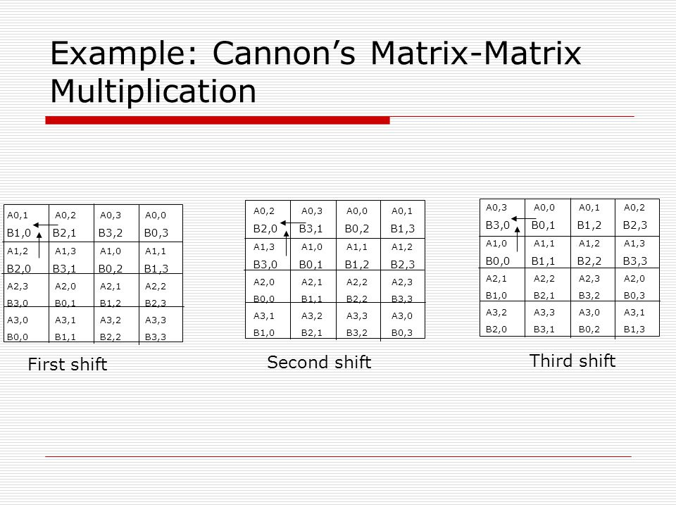 Cannon's Algotihm with MPI Topologies dims[0] = dims[1] = sqrt(P); periods[0] = periods[1] = 1; MPI_Cart_Create(comm,2,dims,periods,1,&comm_2d); MPI_Comm_rank(comm_2d, &my2drank); MPI_Cart_coords(comm_2d, my2drank, 2, mycoords); MPI_Cart_shift(comm_2d, 0, -1, &rightrank, &leftrank); MPI_Cart_shift(comm_2d, 1, -1, &downrank, &uprank); nlocal = n/dims[0];