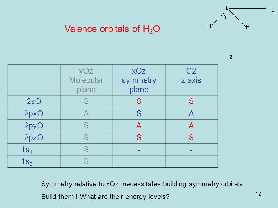 12 Valence orbitals of H 2 O yOz Molecular plane xOz symmetry plane C2 z axis 2sOSSS 2pxOASA 2pyOSAA 2pzOSSS 1s 1 S-- 1s 2 S-- Symmetry relative to xOz, necessitates building symmetry orbitals Build them .