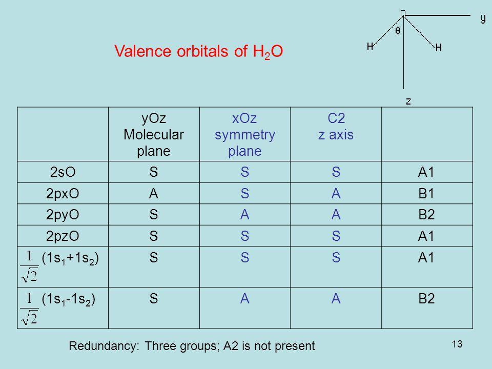 13 Valence orbitals of H 2 O yOz Molecular plane xOz symmetry plane C2 z axis 2sOSSSA1 2pxOASAB1 2pyOSAAB2 2pzOSSSA1 (1s 1 +1s 2 )SSSA1 (1s 1 -1s 2 )SAAB2 Redundancy: Three groups; A2 is not present
