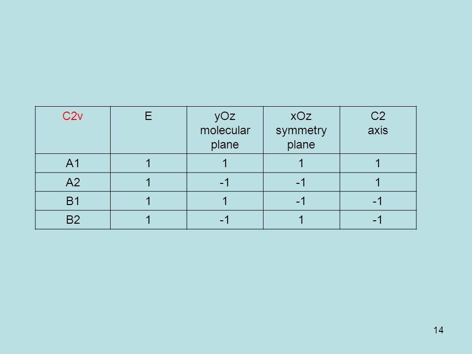 14 C2vEyOz molecular plane xOz symmetry plane C2 axis A11111 A21 1 B111 B211