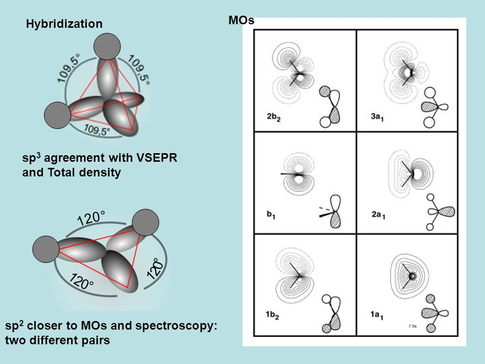 23 Hybridization sp 3 agreement with VSEPR and Total density sp 2 closer to MOs and spectroscopy: two different pairs MOs
